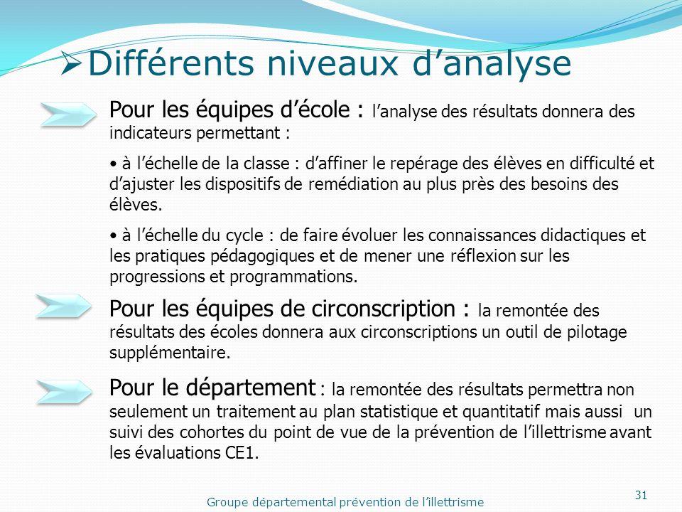 Différents niveaux danalyse Pour les équipes décole : lanalyse des résultats donnera des indicateurs permettant : à léchelle de la classe : daffiner l