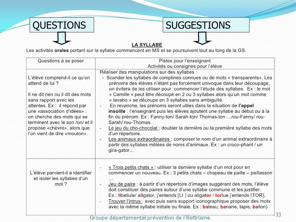 Groupe départemental prévention de lillettrisme QUESTIONSSUGGESTIONS 33