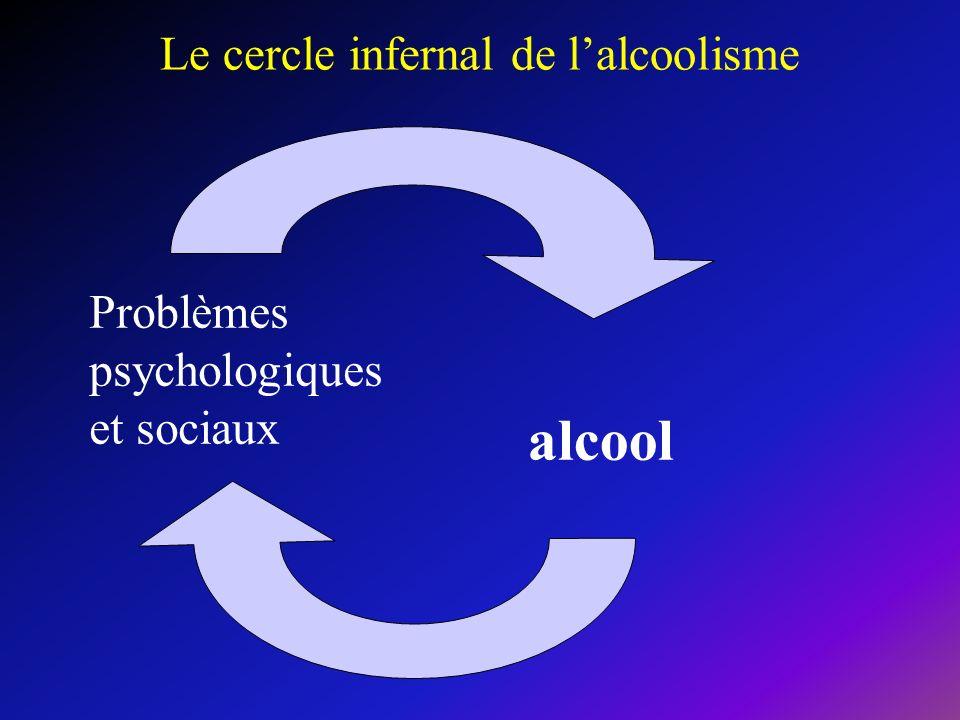Problèmes psychologiques et sociaux alcool Le cercle infernal de lalcoolisme