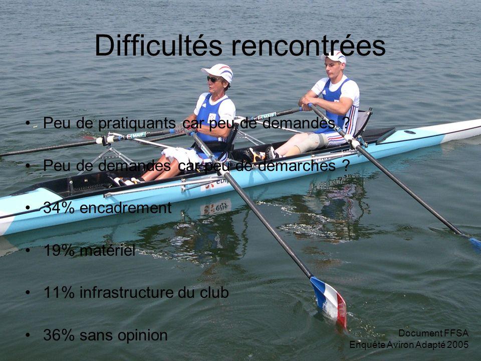 Document FFSA Enquête Aviron Adapté 2005 Difficultés rencontrées Peu de pratiquants car peu de demandes .