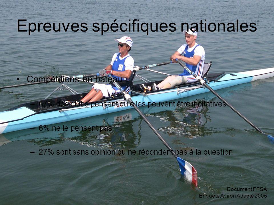 Document FFSA Enquête Aviron Adapté 2005 Epreuves spécifiques nationales Compétitions en bateau –67% des clubs pensent quelles peuvent être incitatives –6% ne le pensent pas –27% sont sans opinion ou ne répondent pas à la question