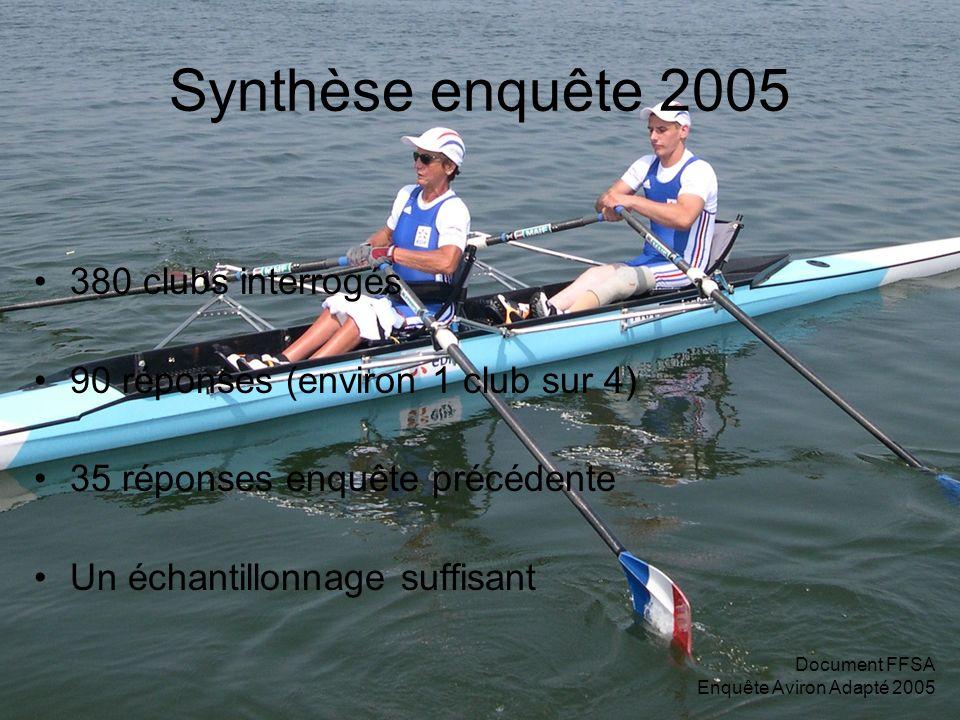 Document FFSA Enquête Aviron Adapté 2005 Synthèse enquête 2005 380 clubs interrogés 90 réponses (environ 1 club sur 4) 35 réponses enquête précédente Un échantillonnage suffisant