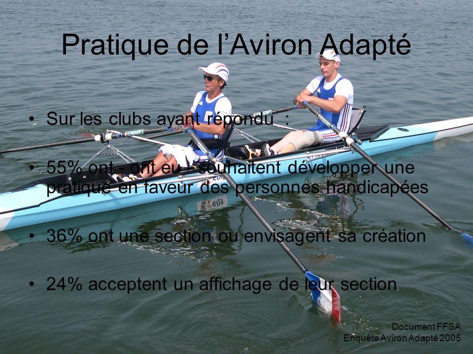 Document FFSA Enquête Aviron Adapté 2005 Pratique de lAviron Adapté Sur les clubs ayant répondu : 55% ont - ont eu - souhaitent développer une pratiqu