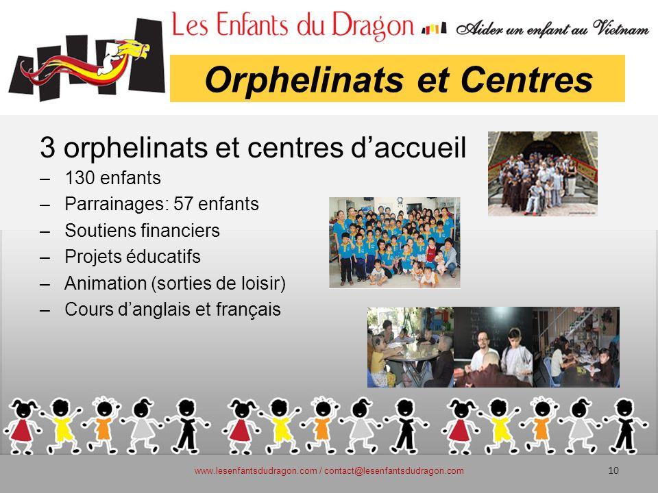 Orphelinats et Centres 3 orphelinats et centres daccueil –130 enfants –Parrainages: 57 enfants –Soutiens financiers –Projets éducatifs –Animation (sor