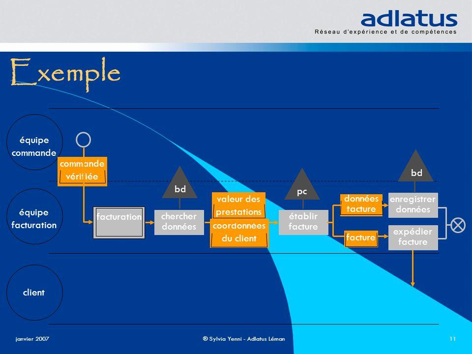 janvier 2007® Sylvia Yenni - Adlatus Léman11 Exemple équipe commande équipe facturation client facturation établir facture enregistrer données cherche