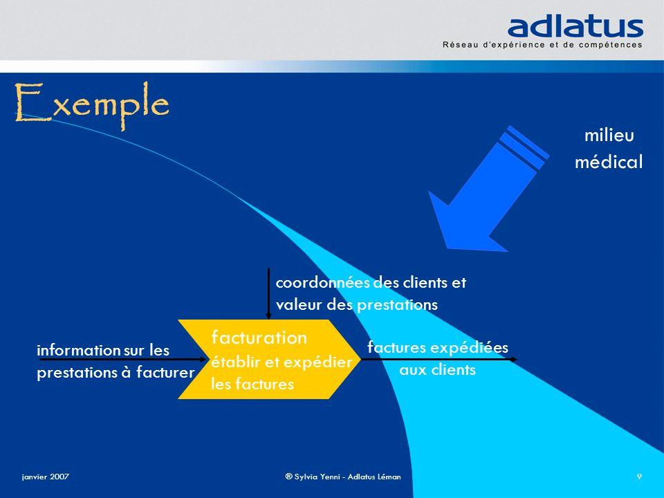 janvier 2007® Sylvia Yenni - Adlatus Léman10 Définition Workflow : flux d informations au sein d une organisation modélise l ensemble des activités à accomplir pour la réalisation d un processus identifie les acteurs en précisant leur rôle et les ressources quils utilisent
