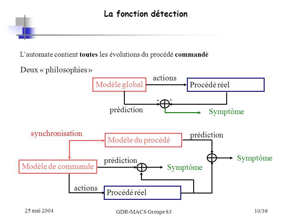 25 mai 2004 GDR-MACS Groupe S3 10/36 La fonction détection Lautomate contient toutes les évolutions du procédé commandé Deux « philosophies » Modèle global Modèle du procédé Modèle de commande Procédé réel Symptôme - + actions prédiction Symptôme synchronisation actions prédiction