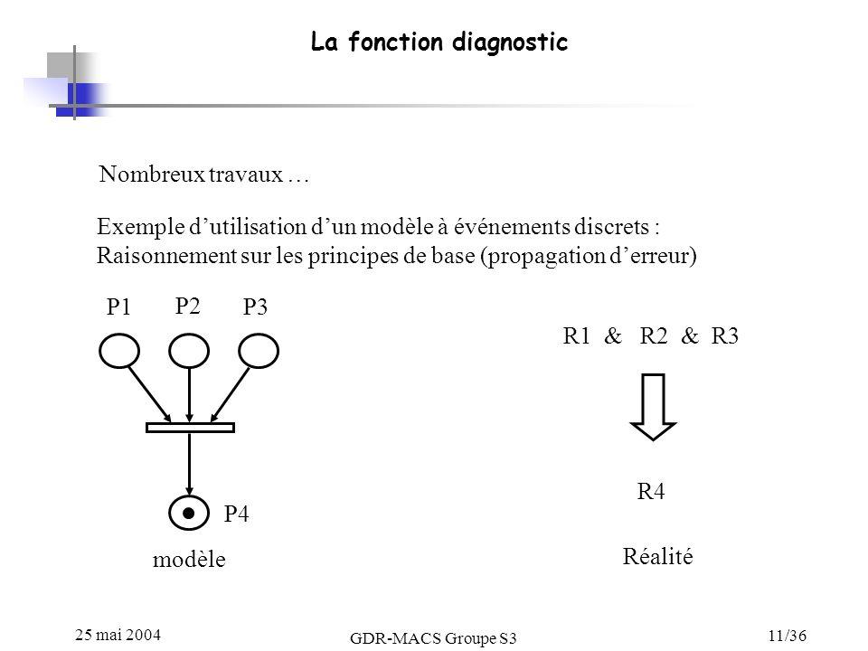 25 mai 2004 GDR-MACS Groupe S3 11/36 La fonction diagnostic Nombreux travaux … Exemple dutilisation dun modèle à événements discrets : Raisonnement sur les principes de base (propagation derreur) P1 P2 P3 P4 modèle R1 & R2 & R3 R4 Réalité