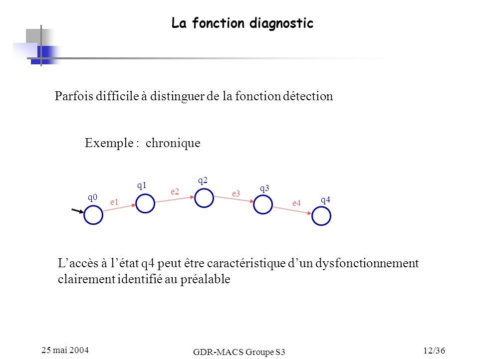 25 mai 2004 GDR-MACS Groupe S3 12/36 La fonction diagnostic Parfois difficile à distinguer de la fonction détection q0 q1 q2 q3 q4 e1 e2 e3 e4 Exemple : chronique Laccès à létat q4 peut être caractéristique dun dysfonctionnement clairement identifié au préalable