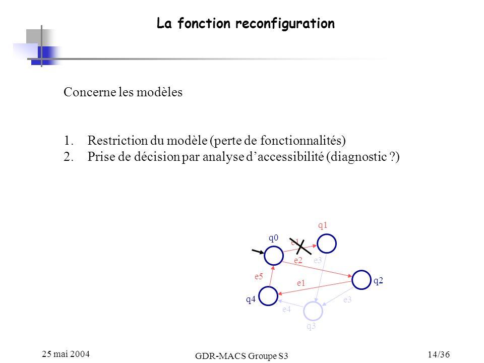 25 mai 2004 GDR-MACS Groupe S3 14/36 La fonction reconfiguration Concerne les modèles 1.Restriction du modèle (perte de fonctionnalités) 2.Prise de décision par analyse daccessibilité (diagnostic ?) q0 q1 q2 q3 q4 e1 e3 e4 e5 e3 e1 e2