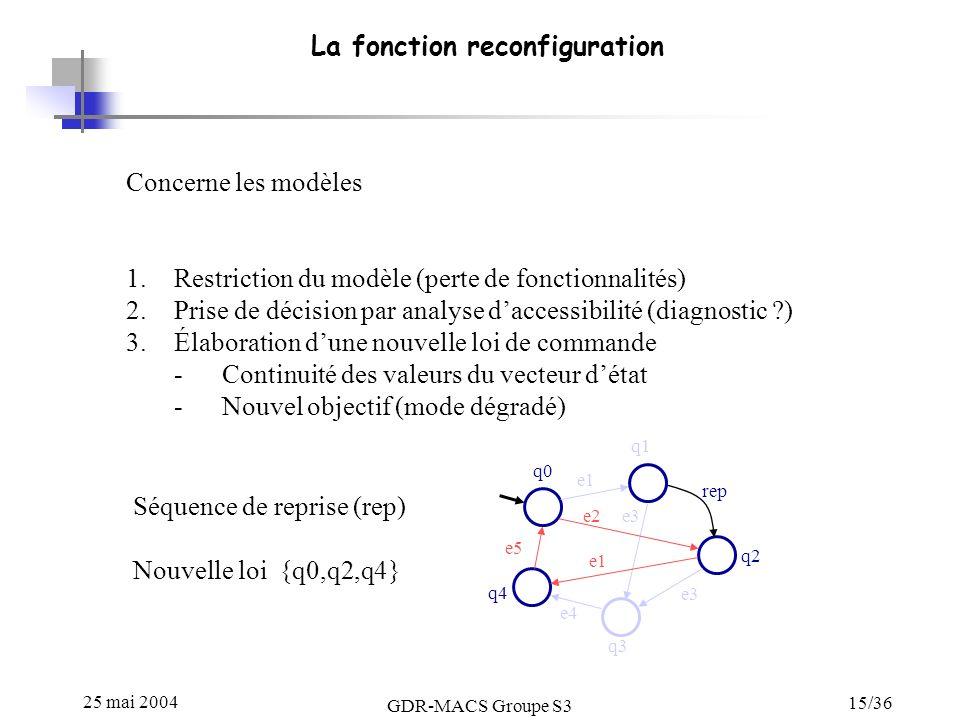 25 mai 2004 GDR-MACS Groupe S3 15/36 La fonction reconfiguration Concerne les modèles 1.Restriction du modèle (perte de fonctionnalités) 2.Prise de décision par analyse daccessibilité (diagnostic ?) 3.Élaboration dune nouvelle loi de commande -Continuité des valeurs du vecteur détat -Nouvel objectif (mode dégradé) q0 q1 q2 q3 q4 e1 e3 e4 e5 e3 e1 e2 Séquence de reprise (rep) Nouvelle loi {q0,q2,q4} rep