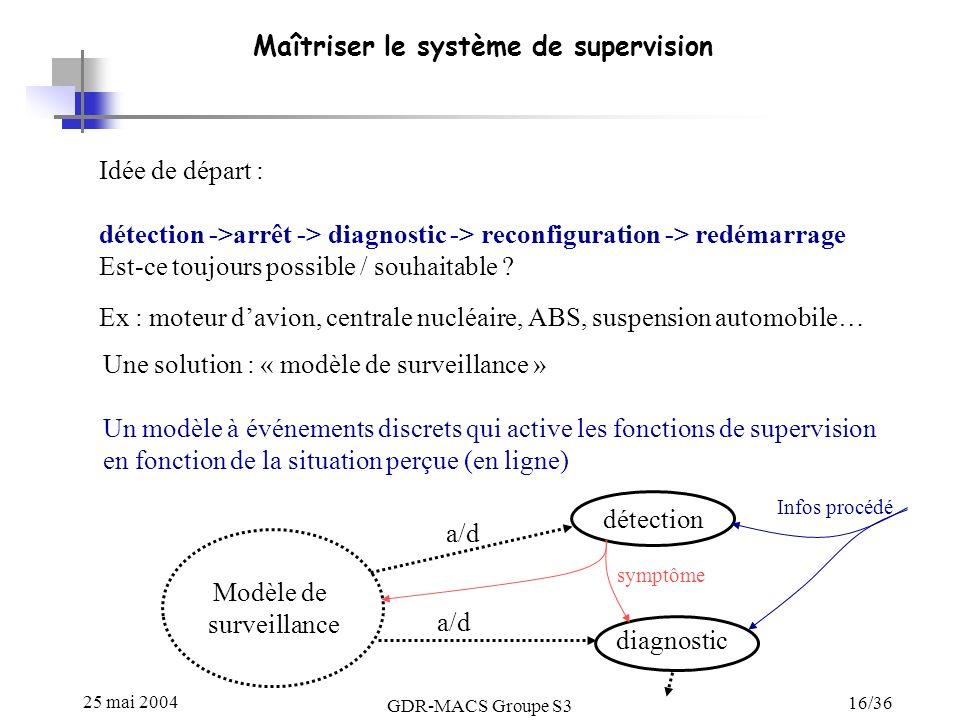 25 mai 2004 GDR-MACS Groupe S3 16/36 Maîtriser le système de supervision Idée de départ : détection ->arrêt -> diagnostic -> reconfiguration -> redéma
