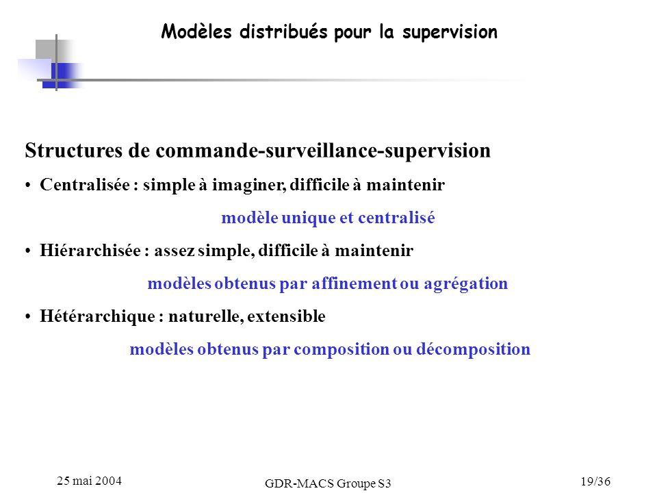 25 mai 2004 GDR-MACS Groupe S3 19/36 Modèles distribués pour la supervision Structures de commande-surveillance-supervision Centralisée : simple à ima