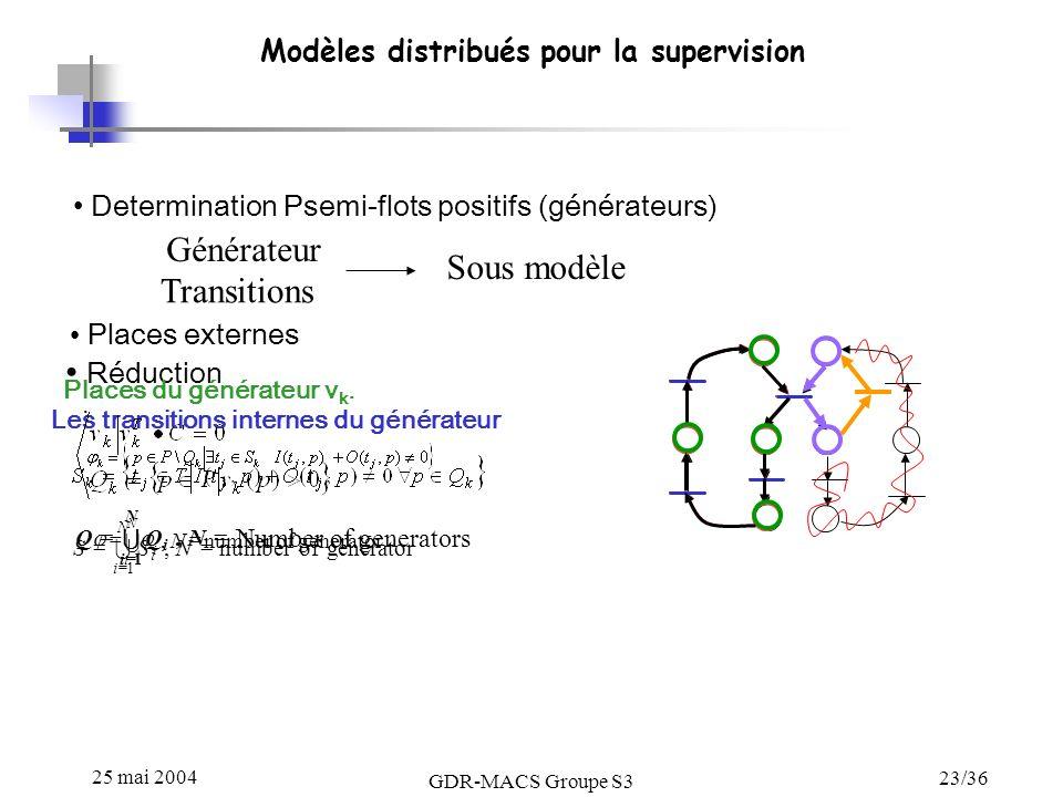 25 mai 2004 GDR-MACS Groupe S3 23/36 Modèles distribués pour la supervision Determination Psemi-flots positifs (générateurs) Générateur Transitions Les transitions internes du générateur generator of number, 1 NSS i N i Places externes.