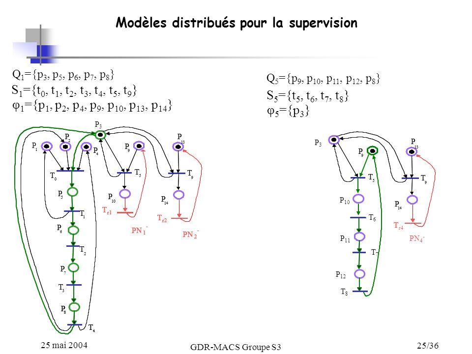 25 mai 2004 GDR-MACS Groupe S3 25/36 Modèles distribués pour la supervision Q 1 ={p 3, p 5, p 6, p 7, p 8 } S 1 ={t 0, t 1, t 2, t 3, t 4, t 5, t 9 }