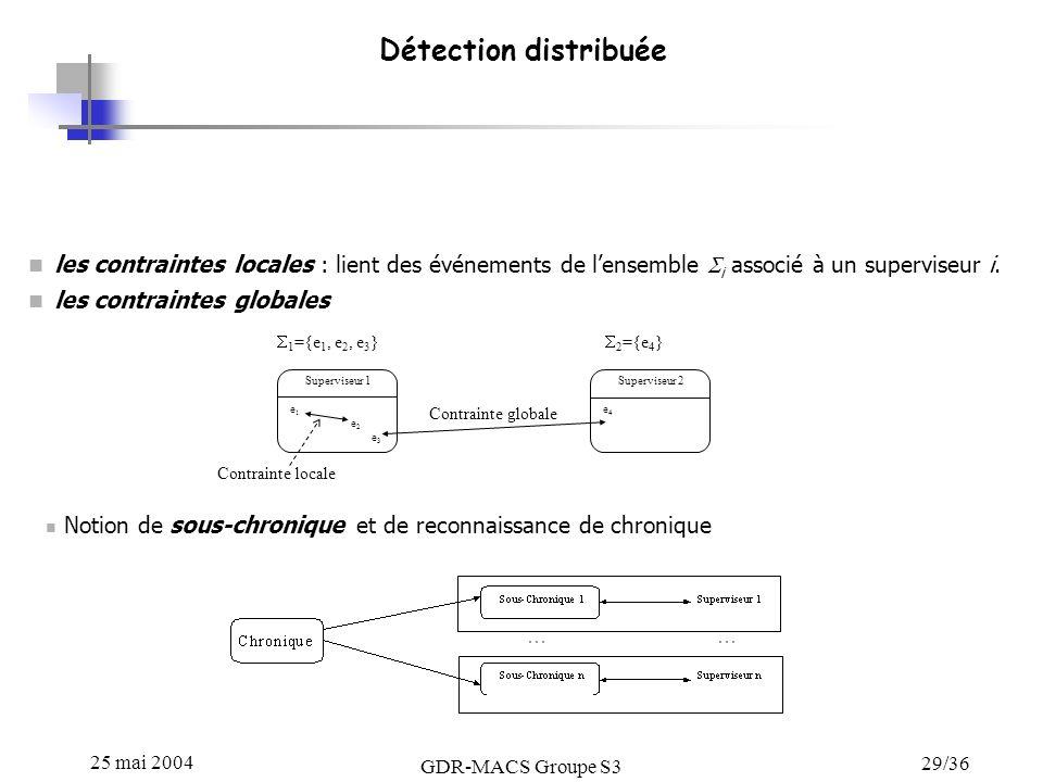 25 mai 2004 GDR-MACS Groupe S3 29/36 Détection distribuée les contraintes locales : lient des événements de lensemble i associé à un superviseur i.