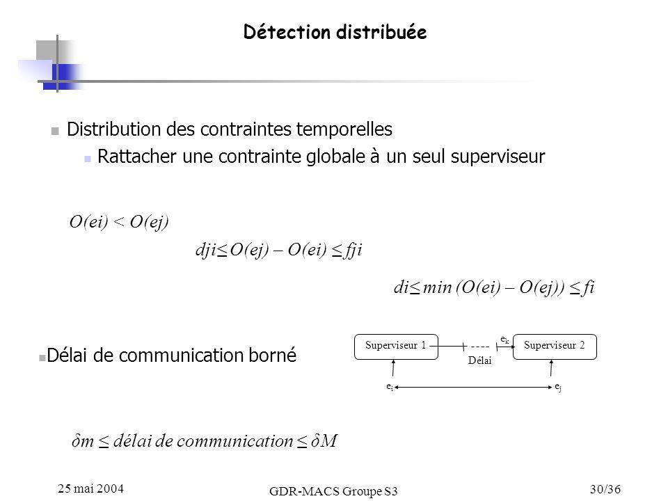 25 mai 2004 GDR-MACS Groupe S3 30/36 Détection distribuée Distribution des contraintes temporelles Rattacher une contrainte globale à un seul supervis