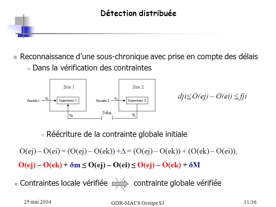 25 mai 2004 GDR-MACS Groupe S3 31/36 Détection distribuée Reconnaissance dune sous-chronique avec prise en compte des délais Dans la vérification des contraintes Réécriture de la contrainte globale initiale dji O(ej) – O(ei) fji O(ej) – O(ei) = (O(ej) – O(ek)) +Δ = (O(ej) – O(ek)) + (O(ek) – O(ei)), O(ej) – O(ek) + δm O(ej) – O(ei) O(ej) – O(ek) + δM Contraintes locale vérifiée contrainte globale vérifiée