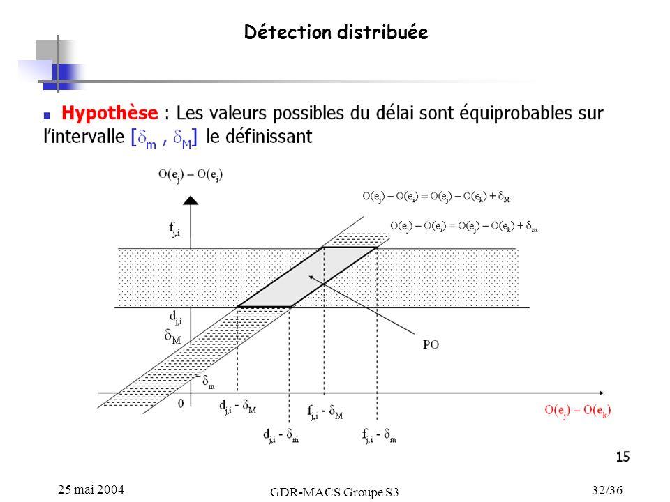 25 mai 2004 GDR-MACS Groupe S3 32/36 Détection distribuée Intervalle des valeurs possibles de O(e j )- O(e i ) permettant de vérifier la contrainte (1) pour une durée O(e j ) - O(e k ) donnée.