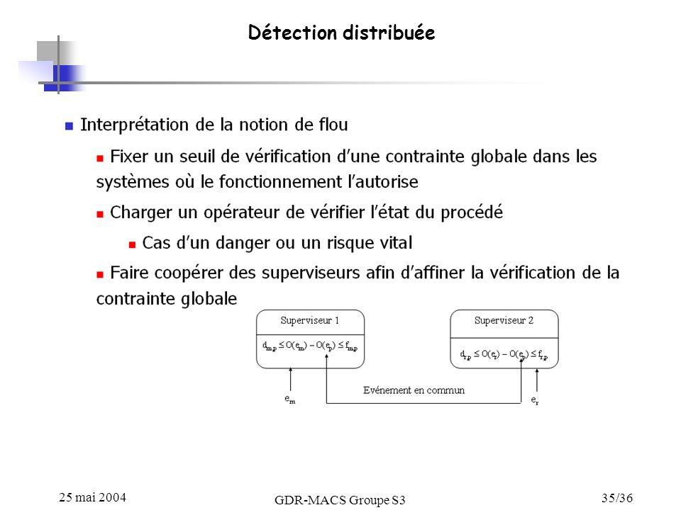 25 mai 2004 GDR-MACS Groupe S3 35/36 Détection distribuée