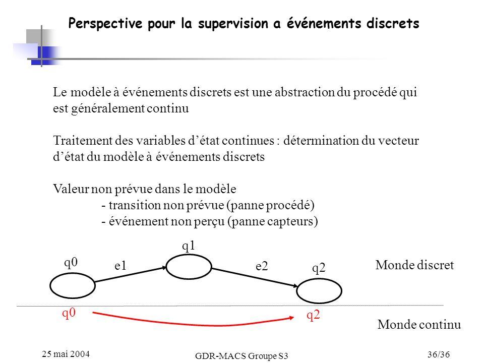 25 mai 2004 GDR-MACS Groupe S3 36/36 Perspective pour la supervision a événements discrets Le modèle à événements discrets est une abstraction du procédé qui est généralement continu Traitement des variables détat continues : détermination du vecteur détat du modèle à événements discrets Valeur non prévue dans le modèle - transition non prévue (panne procédé) - événement non perçu (panne capteurs) e1 e2 q0 q2 q0 q2 q1 Monde discret Monde continu
