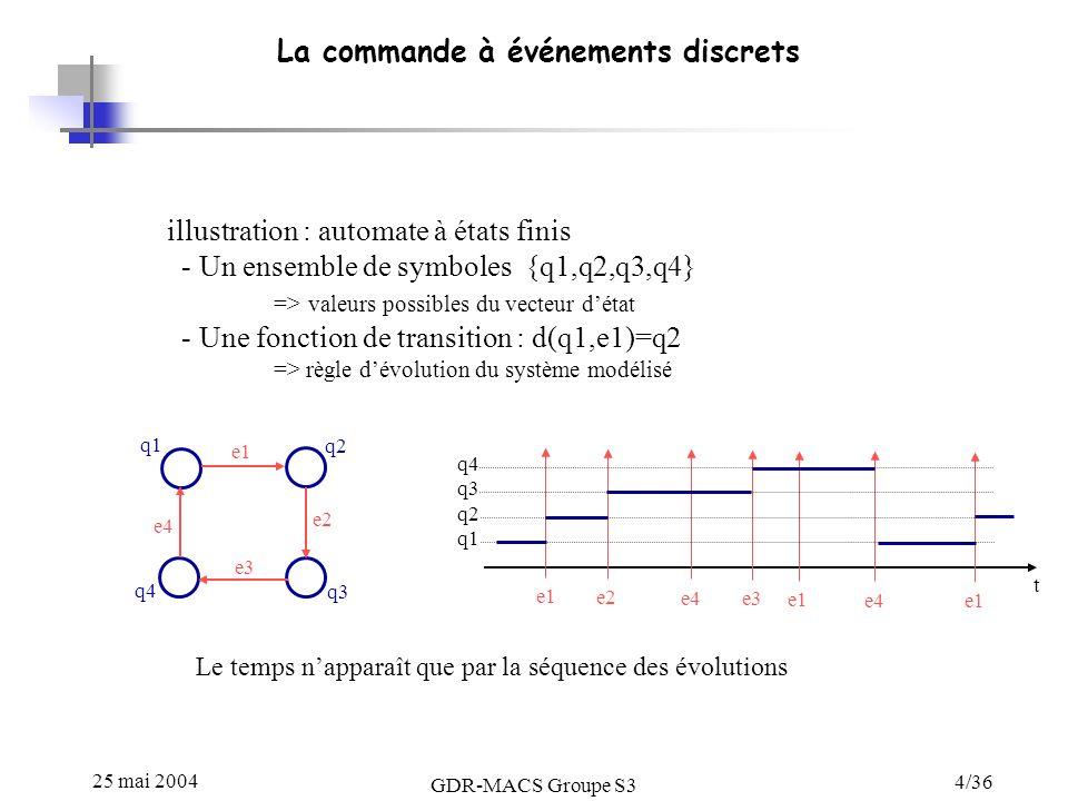 25 mai 2004 GDR-MACS Groupe S3 4/36 La commande à événements discrets illustration : automate à états finis - Un ensemble de symboles {q1,q2,q3,q4} => valeurs possibles du vecteur détat - Une fonction de transition : d(q1,e1)=q2 => règle dévolution du système modélisé e1 e2 e3 e4 q1 q2 q3 q4 q3 q2 q1 e1 e2 e4 e3 e1 e4 e1 t Le temps napparaît que par la séquence des évolutions