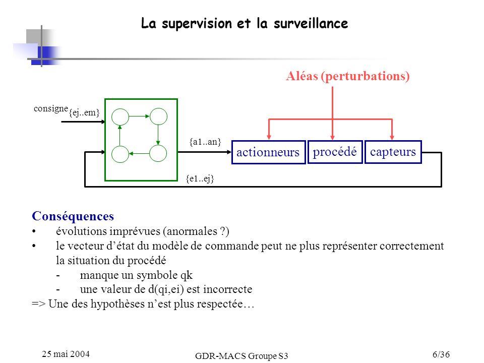 25 mai 2004 GDR-MACS Groupe S3 6/36 La supervision et la surveillance procédé capteurs actionneurs {a1..an} {e1..ej} consigne Conséquences évolutions imprévues (anormales ?) le vecteur détat du modèle de commande peut ne plus représenter correctement la situation du procédé -manque un symbole qk -une valeur de d(qi,ei) est incorrecte => Une des hypothèses nest plus respectée… {ej..em} Aléas (perturbations)