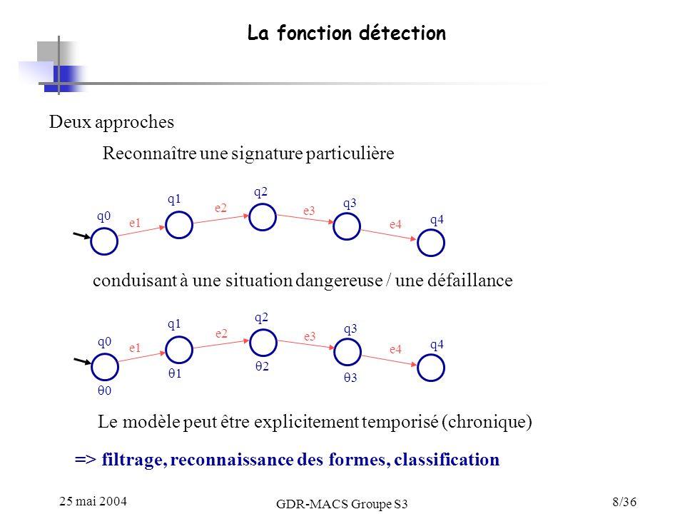 25 mai 2004 GDR-MACS Groupe S3 8/36 La fonction détection Deux approches Reconnaître une signature particulière q0 q1 q2 q3 q4 e1 e2 e3 e4 conduisant à une situation dangereuse / une défaillance q0 q1 q2 q3 q4 e1 e2 e3 e4 0 1 2 3 Le modèle peut être explicitement temporisé (chronique) => filtrage, reconnaissance des formes, classification