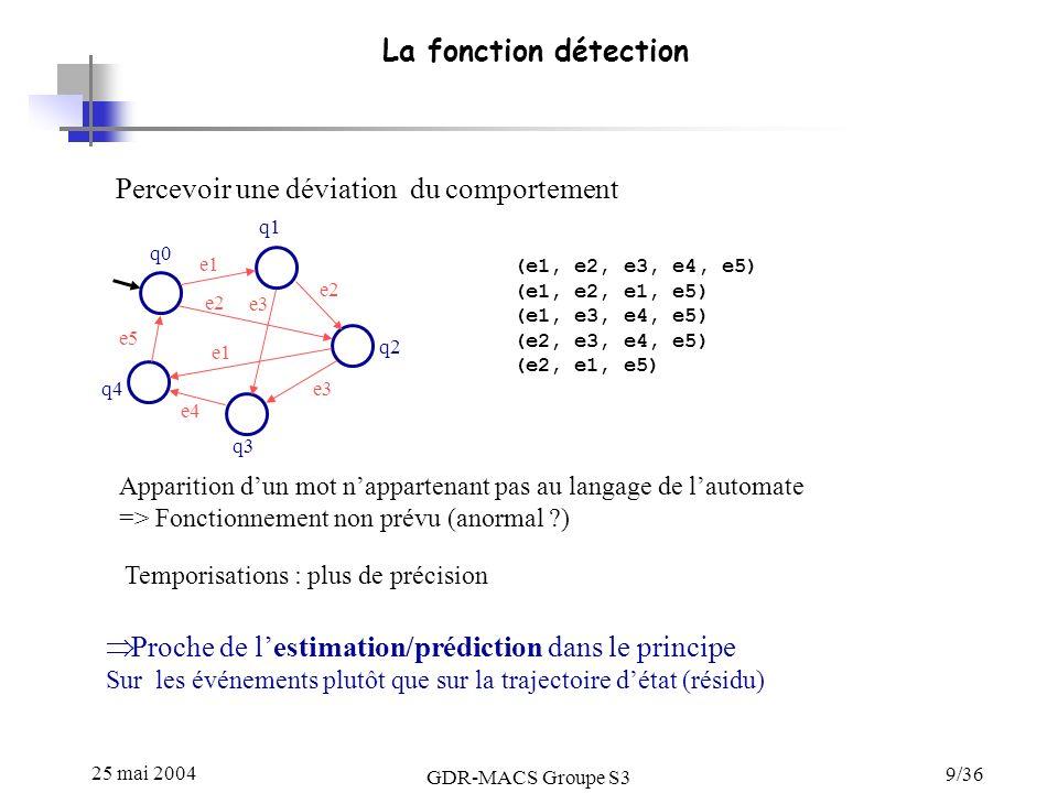 25 mai 2004 GDR-MACS Groupe S3 9/36 La fonction détection Percevoir une déviation du comportement q0 q1 q2 q3 q4 e1 e2 e3 e4 e5 e3 e1 Apparition dun mot nappartenant pas au langage de lautomate => Fonctionnement non prévu (anormal ?) e2 (e1, e2, e3, e4, e5) (e1, e2, e1, e5) (e1, e3, e4, e5) (e2, e3, e4, e5) (e2, e1, e5) Temporisations : plus de précision Proche de lestimation/prédiction dans le principe Sur les événements plutôt que sur la trajectoire détat (résidu)