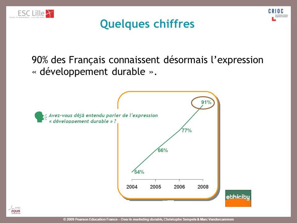 © 2009 Pearson Education France – Oser le marketing durable, Christophe Sempels & Marc Vandercammen 75% des Français sont convaincus que le « développement durable » est une nécessité.