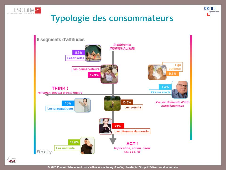 © 2009 Pearson Education France – Oser le marketing durable, Christophe Sempels & Marc Vandercammen Typologie des consommateurs