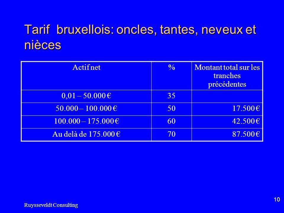Ruysseveldt Consulting 10 Tarif bruxellois: oncles, tantes, neveux et nièces Actif net%Montant total sur les tranches précédentes 0,01 – 50.000 35 50.000 – 100.000 5017.500 100.000 – 175.000 6042.500 Au delà de 175.000 7087.500