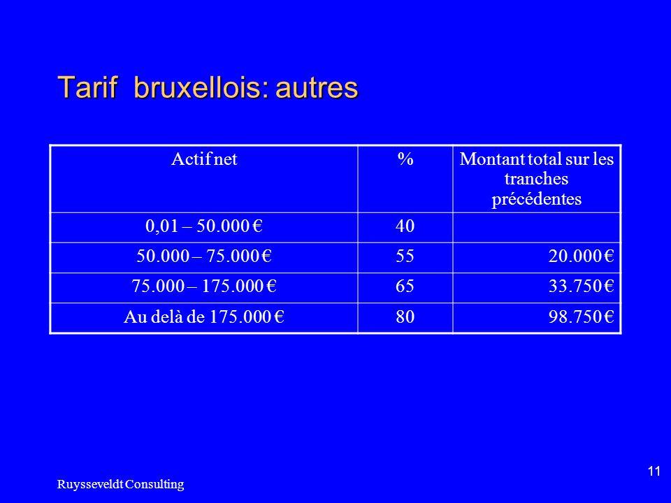 Ruysseveldt Consulting 11 Tarif bruxellois: autres Actif net%Montant total sur les tranches précédentes 0,01 – 50.000 40 50.000 – 75.000 5520.000 75.0