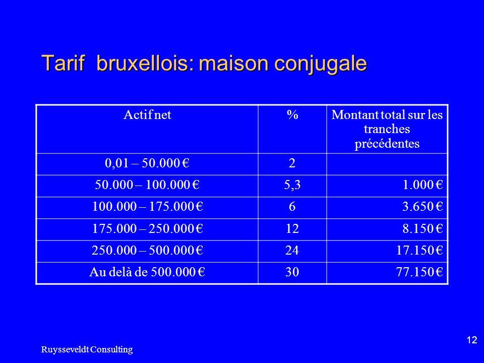 Ruysseveldt Consulting 12 Tarif bruxellois: maison conjugale Actif net%Montant total sur les tranches précédentes 0,01 – 50.000 2 50.000 – 100.000 5,31.000 100.000 – 175.000 63.650 175.000 – 250.000 128.150 250.000 – 500.000 2417.150 Au delà de 500.000 3077.150