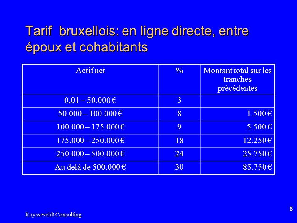 Ruysseveldt Consulting 8 Tarif bruxellois: en ligne directe, entre époux et cohabitants Actif net%Montant total sur les tranches précédentes 0,01 – 50.000 3 50.000 – 100.000 81.500 100.000 – 175.000 95.500 175.000 – 250.000 1812.250 250.000 – 500.000 2425.750 Au delà de 500.000 3085.750