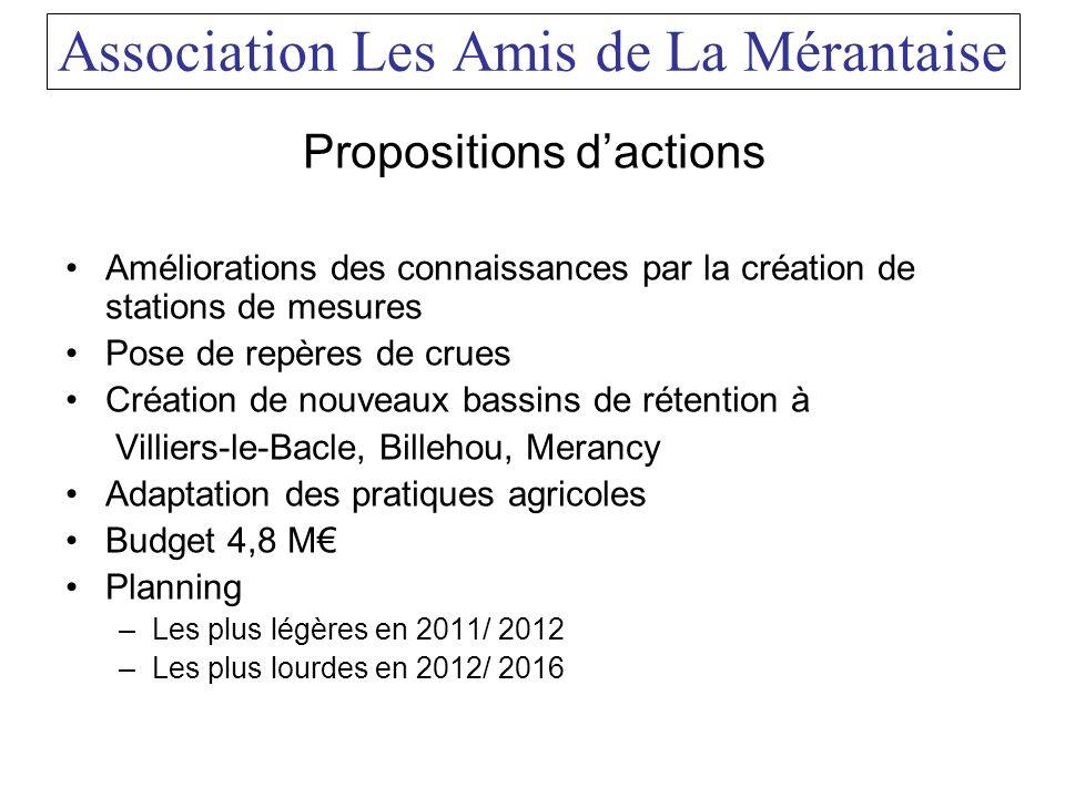 Association Les Amis de La Mérantaise Propositions dactions Améliorations des connaissances par la création de stations de mesures Pose de repères de