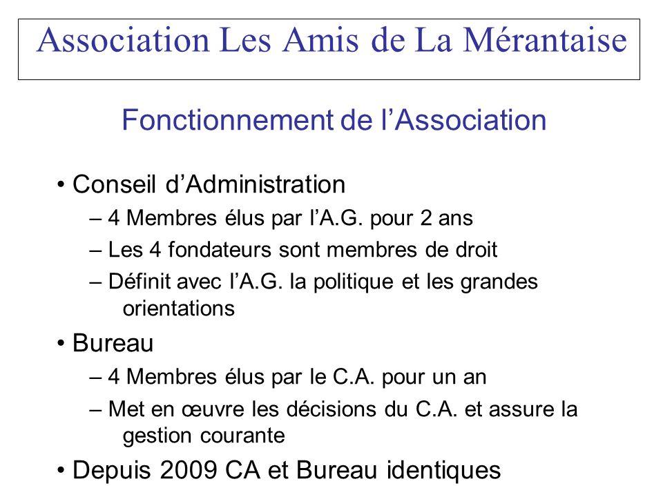 Association Les Amis de La Mérantaise Fonctionnement de lAssociation Conseil dAdministration – 4 Membres élus par lA.G. pour 2 ans – Les 4 fondateurs