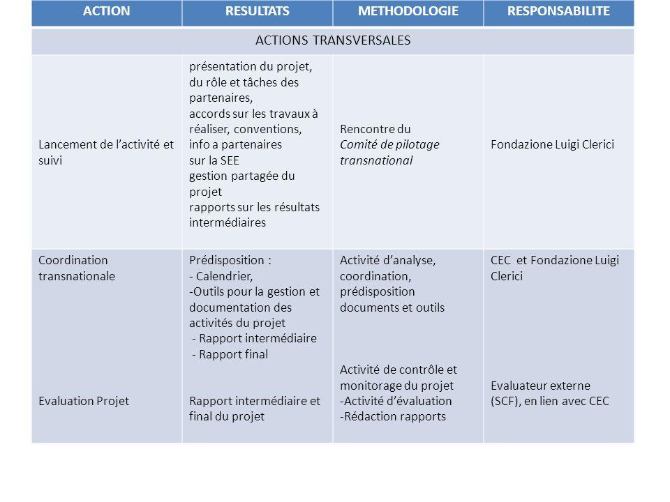 ACTIONRESULTATSMETHODOLOGIERESPONSABILITE ACTIONS TRANSVERSALES Lancement de lactivité et suivi présentation du projet, du rôle et tâches des partenaires, accords sur les travaux à réaliser, conventions, info a partenaires sur la SEE gestion partagée du projet rapports sur les résultats intermédiaires Rencontre du Comité de pilotage transnational Fondazione Luigi Clerici Coordination transnationale Evaluation Projet Prédisposition : - Calendrier, -Outils pour la gestion et documentation des activités du projet - Rapport intermédiaire - Rapport final Rapport intermédiaire et final du projet Activité danalyse, coordination, prédisposition documents et outils Activité de contrôle et monitorage du projet -Activité dévaluation -Rédaction rapports CEC et Fondazione Luigi Clerici Evaluateur externe (SCF), en lien avec CEC