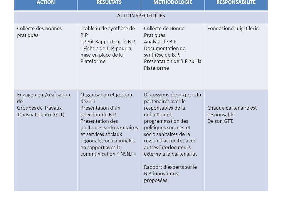 ACTIONRESULTATSMETHODOLOGIERESPONSABILITE ACTION SPECIFIQUES Collecte des bonnes pratiques - tableau de synthèse de B.P.