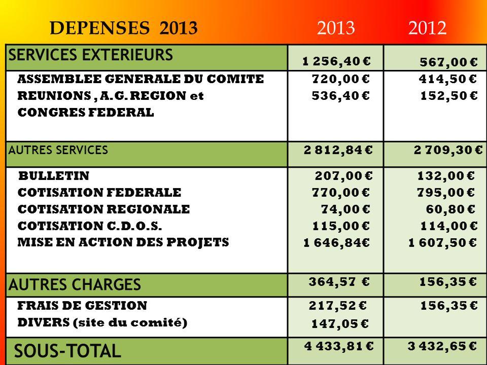 DEPENSES 2013 SERVICES EXTERIEURS 1 256,40 567,00 AASSEMBLEE GENERALE DU COMITE REUNIONS, A.G. REGION et CONGRES FEDERAL 720,00 536,40 414,50 152,50 A