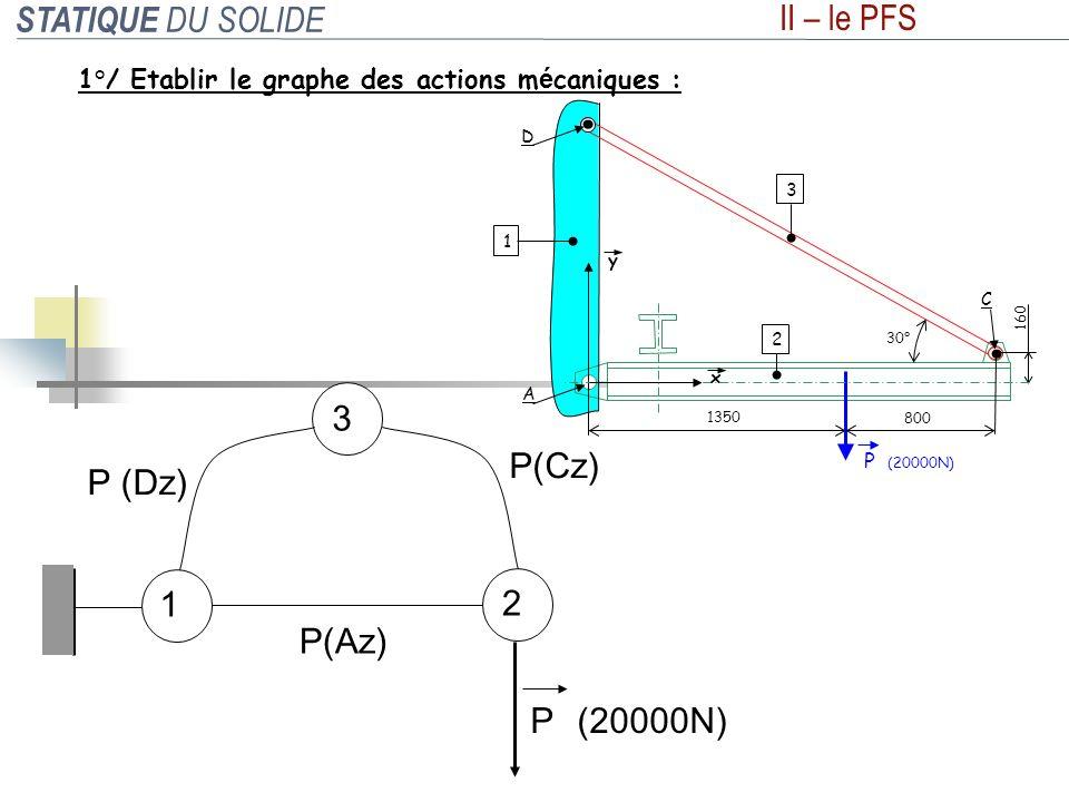 STATIQUE DU SOLIDE II – le PFS 2 1 3 P P(Cz) P(Az) P (Dz) (20000N) 1°/ Etablir le graphe des actions m é caniques : 1350 800 30° A D C 1 3 2 160 P (20