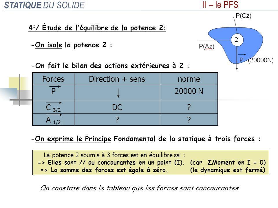 STATIQUE DU SOLIDE II – le PFS -On isole la potence 2 : -On exprime le Principe Fondamental de la statique à trois forces : La potence 2 soumis à 3 fo