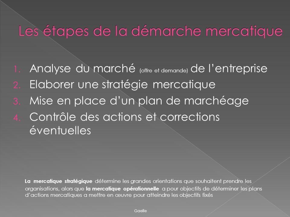 1. Analyse du marché (offre et demande) de lentreprise 2. Elaborer une stratégie mercatique 3. Mise en place dun plan de marchéage 4. Contrôle des act