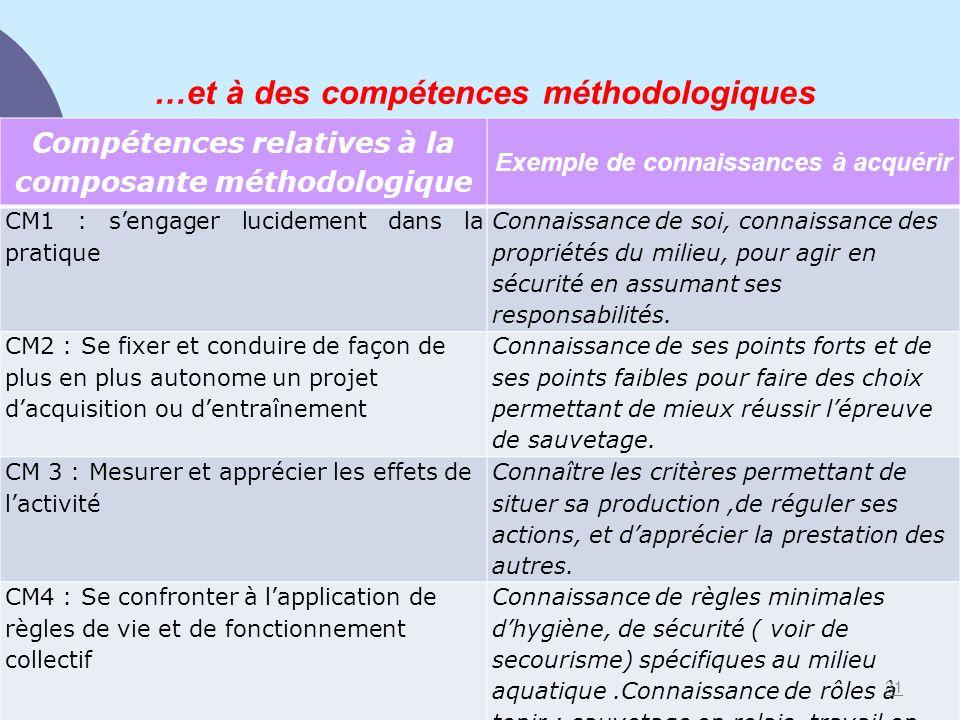 …et à des compétences méthodologiques Compétences relatives à la composante méthodologique Exemple de connaissances à acquérir CM1 : sengager lucideme
