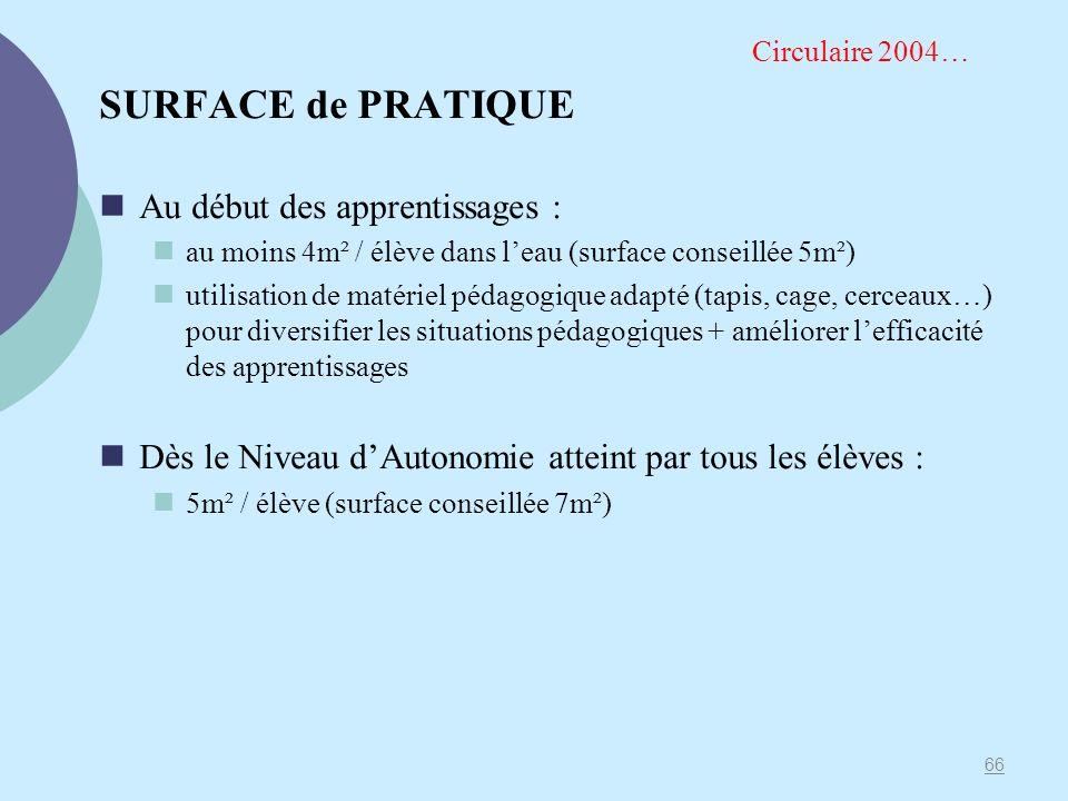 SURFACE de PRATIQUE Au début des apprentissages : au moins 4m² / élève dans leau (surface conseillée 5m²) utilisation de matériel pédagogique adapté (