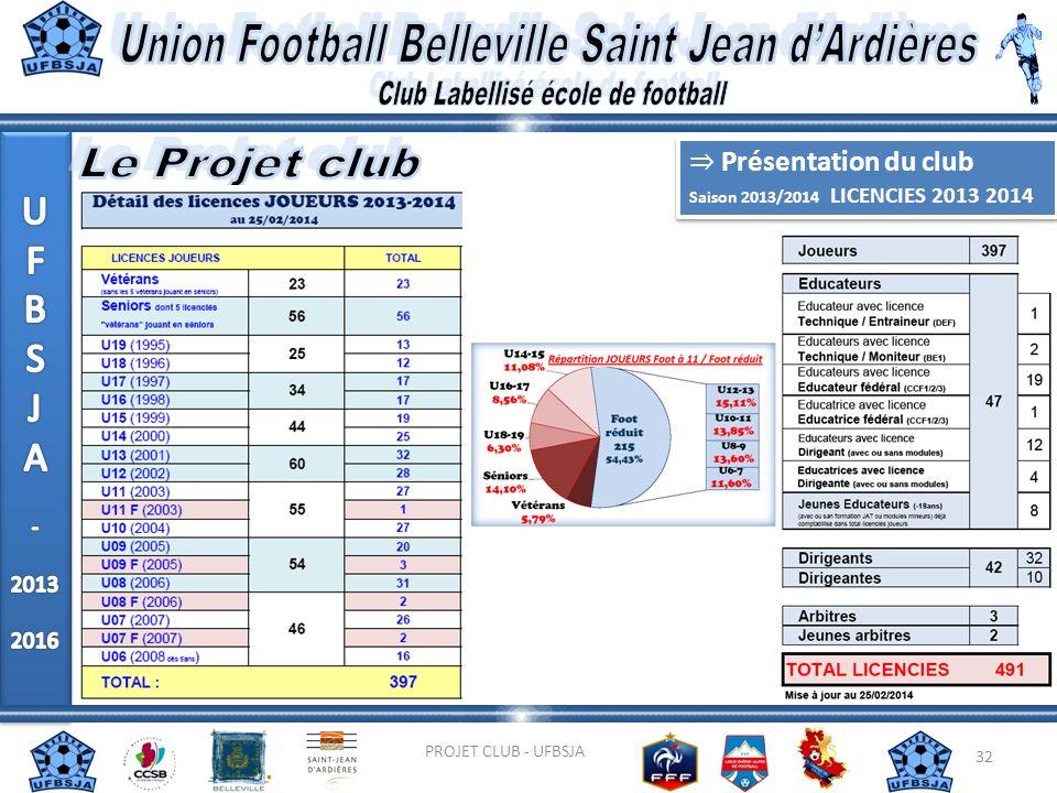 32 PROJET CLUB - UFBSJA Présentation du club Saison 2013/2014 LICENCIES 2013 2014 Présentation du club Saison 2013/2014 LICENCIES 2013 2014