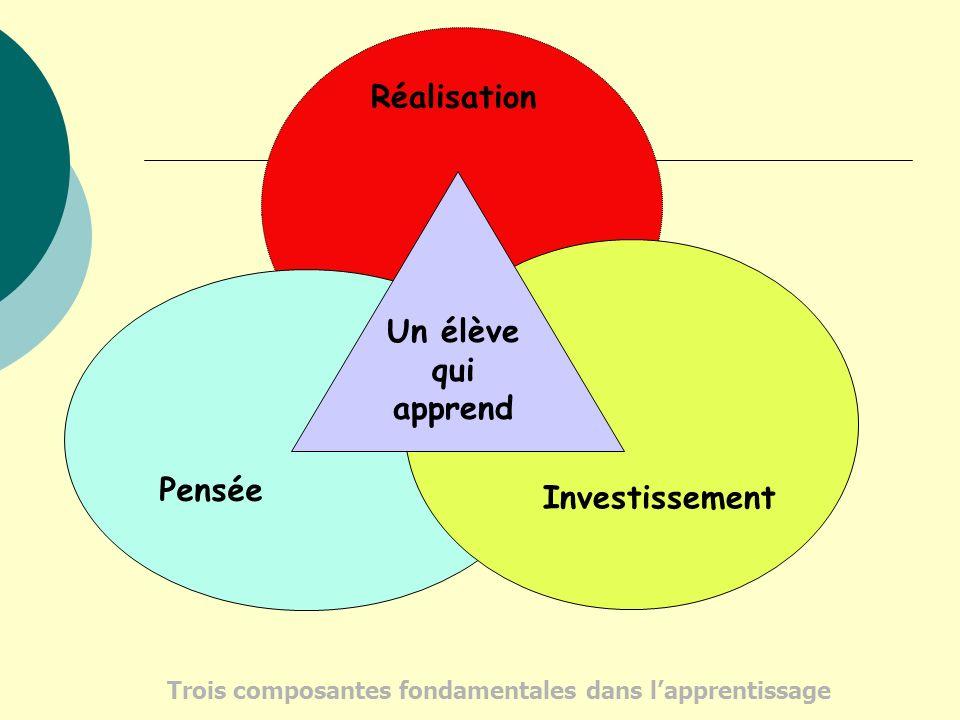 Un élève qui apprend Réalisation Pensée Investissement Trois composantes fondamentales dans lapprentissage