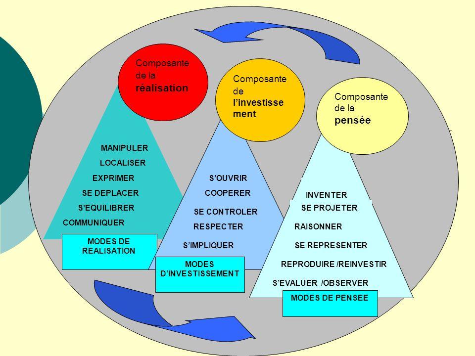 MODES DE REALISATION Composante de la réalisation MODES DINVESTISSEMENT Composante de linvestisse ment Composante de la pensée MODES DE PENSEE COMMUNI