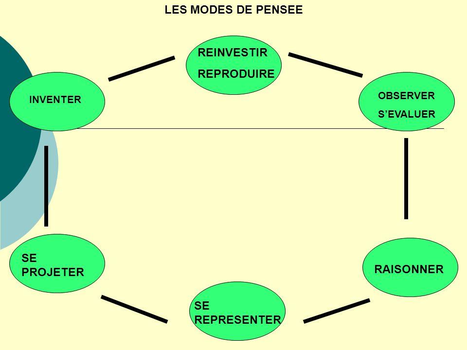 LES MODES DE PENSEE OBSERVER SEVALUER RAISONNER SE REPRESENTER SE PROJETER INVENTER REINVESTIR REPRODUIRE