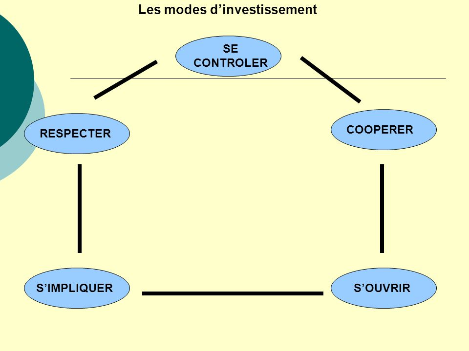 Les modes dinvestissement SE CONTROLER COOPERER SOUVRIRSIMPLIQUER RESPECTER